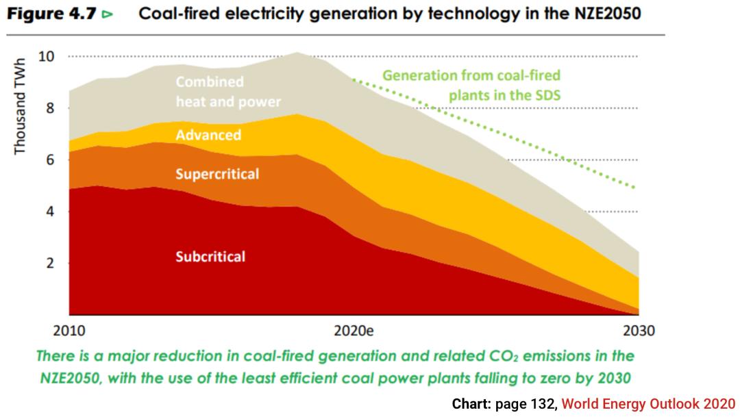 如果2050年实现净零排放 全球所有亚临界电厂需在2030年前淘汰!